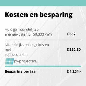 Kosten en besparingen
